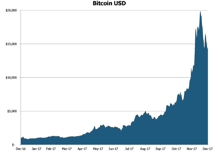 Chart1_February2018