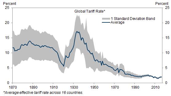 Global Tariff Rate