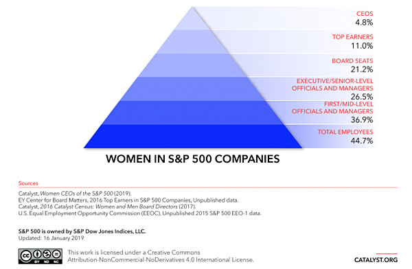 Investing in Women-pyramids_business_updated_1.16.2019