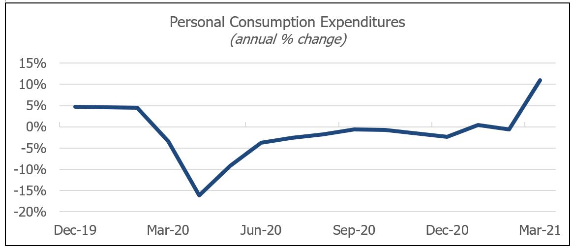 MI.May.Chart1