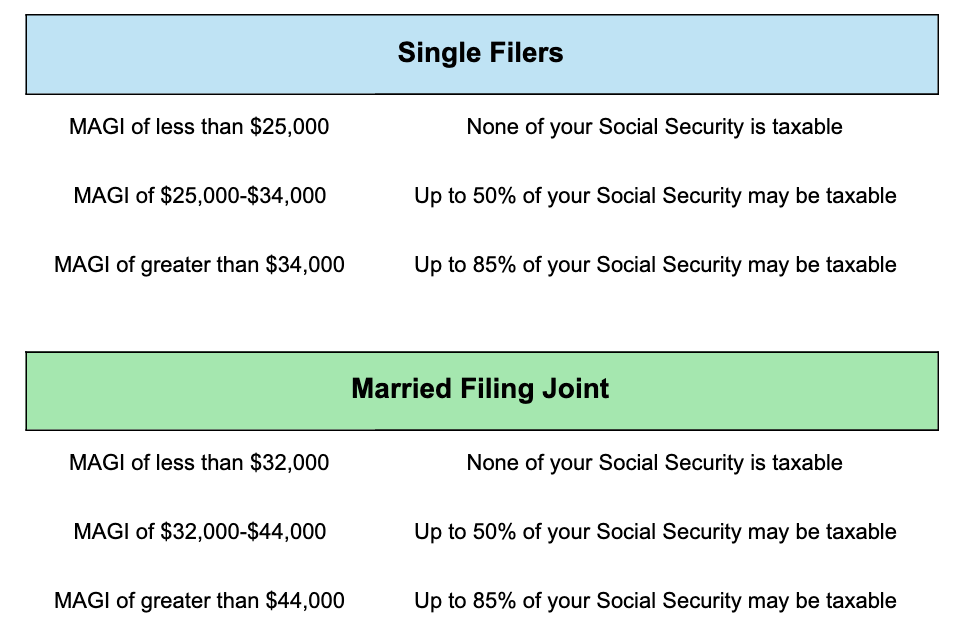 Table_Thresholds for the taxability of Social Security retirement benefits_2020