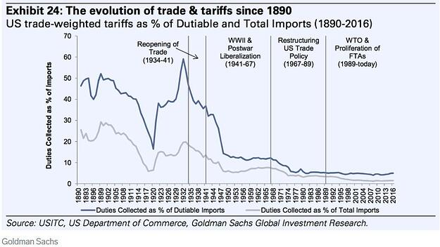 Evolution of trade and tariffs since 1890